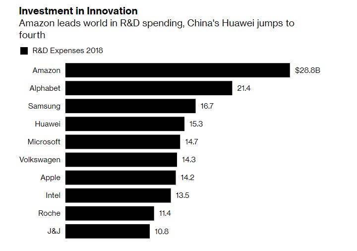 Huawei geçen yıl Ar-Ge'ye 15.3 milyar dolar harcayarak ilk beşe girdi