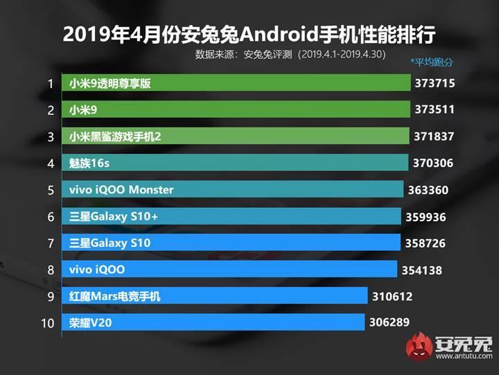 AnTuTu, Nisan ayının en performanslı Android telefonlarını açıkladı