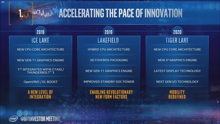 Intel yonga yol haritasını açıkladı