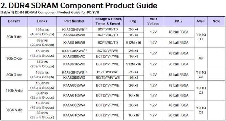 Samsung sektörün ilk 32Gb DDR4 yongasını üretti