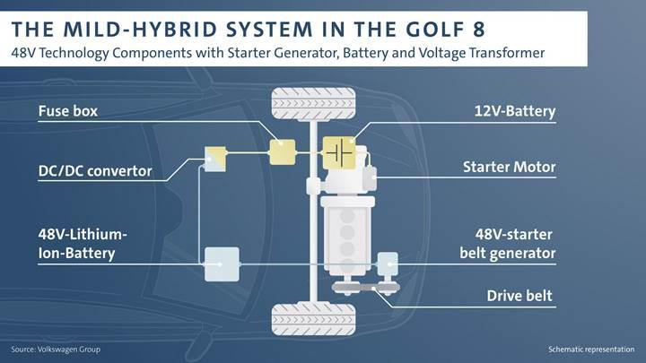 2020 Volkswagen Golf'ün hibrit sistemi tanıtıldı