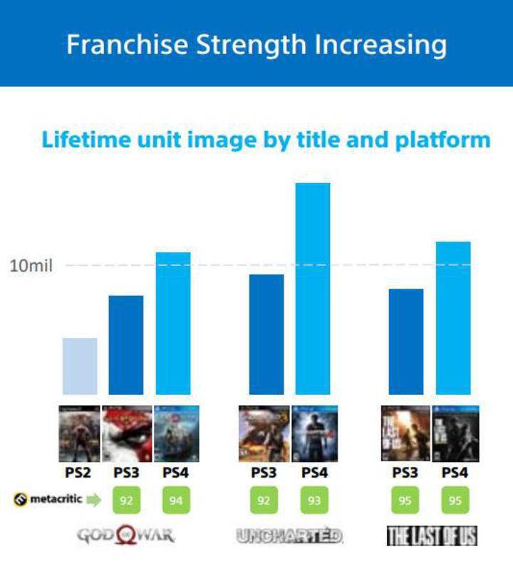 God of War satış rakamları 10 milyona ulaştı
