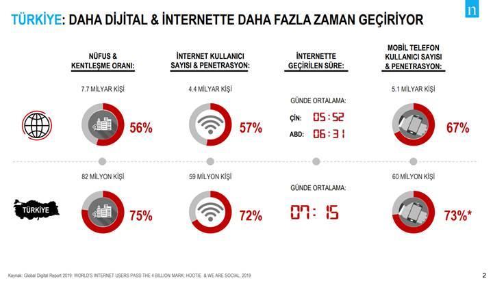 E-ticaret, Türkiye'de dünya ortalamasından daha hızlı büyüyor