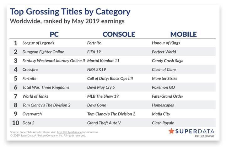 Mayıs ayında da Fortnite'ın gelirleri ile PUBG'nin satış rakamları şaşırtmadı