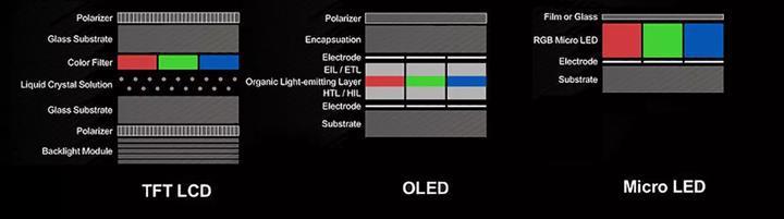 Micro LED ekranlı akıllı saatler yolda