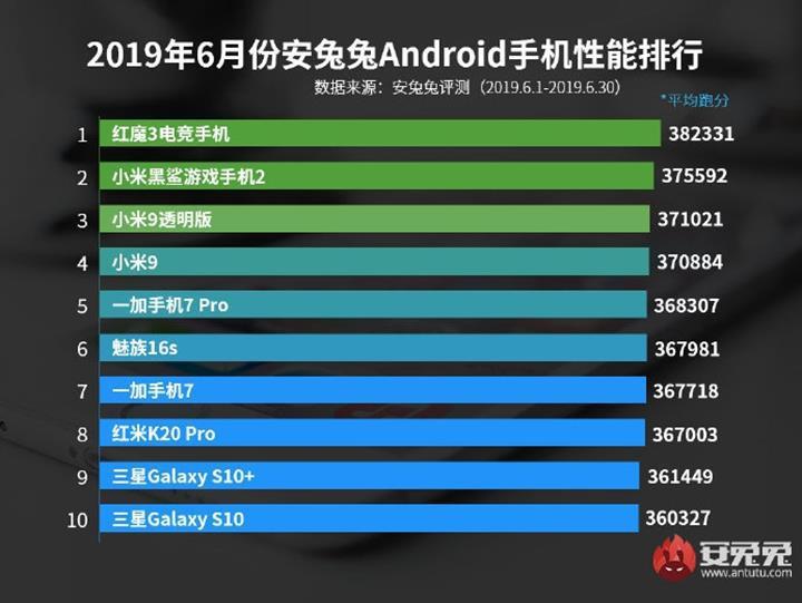 AnTuTu, Haziran ayının en performanslı Android telefonlarını listeledi