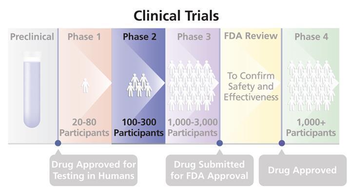 FDA yeni riskli kanser ilacını onayladı