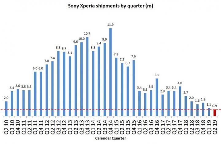 Sony yılın ikinci çeyreğinde akıllı telefon pazarındaki satışlarında %55 oranında düşüş yaşadı