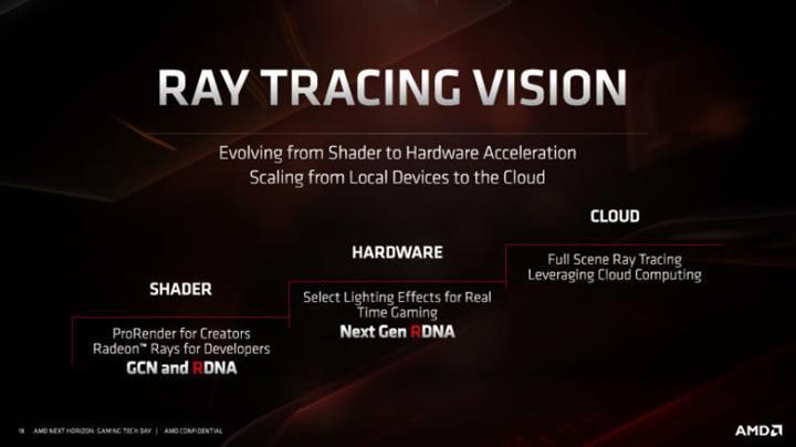 AMD Nvidia'yı üst seviyede zorlayacak ve Ray Tracing desteği sunacak kartlar hazırlıyor