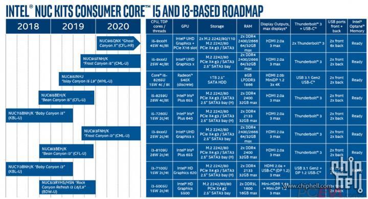 Intel 2021 yılında sunacağı oyuncu odaklı NUC üzerinde çalışmaya başladı: RTX 2060'lı model yolda