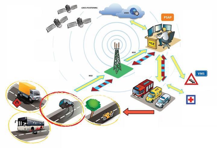 Akıllı araçlardaki eCall teknolojisi Turkcell'e emanet