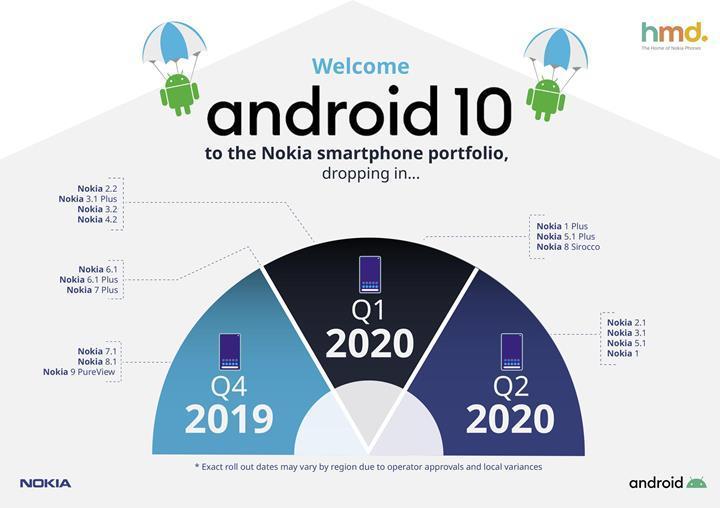 Nokia, cihazlarının Android 10 güncellemeleri için izleyeceği yol haritasını duyurdu