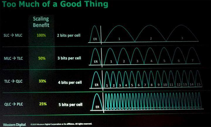 NAND Flash depolama teknolojisinde yeni adım: PLC yongalar geliyor