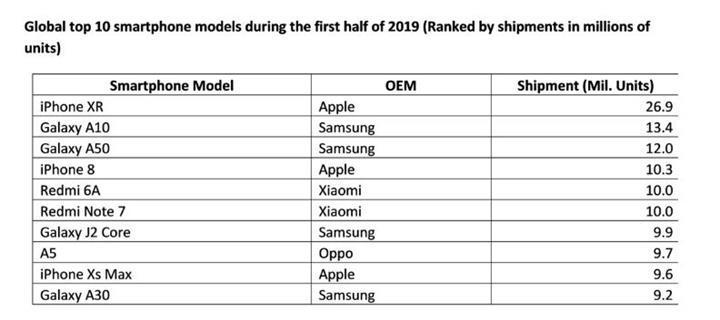 2019'un ilk yarısında en çok satan 10 telefon