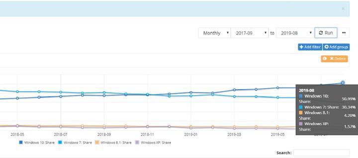 Windows 10 kullanım oranı %50'yi geçti