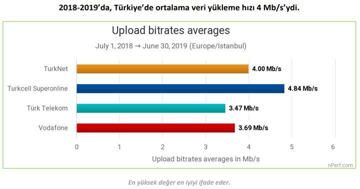 İndirme hızında en hızlı interneti Turknet, yüklemede Turkcell sundu