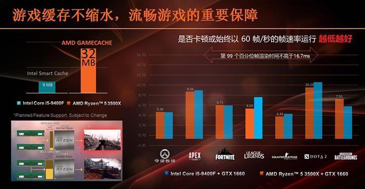 AMD Ryzen 5 3500X ve Ryzen 5 3500 sızdı  Performans testleri
