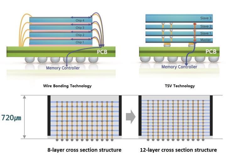 Samsung farklı elektrik iletimi ile DRAM belleklerde daha fazla alan kazanıyor