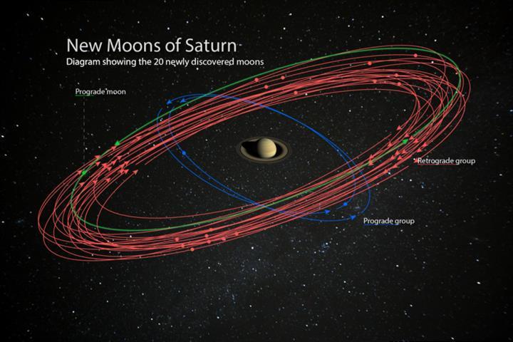 Satürn'ün 20 yeni uydusu keşfedildi: Jüpiter rekorunu kaybetti