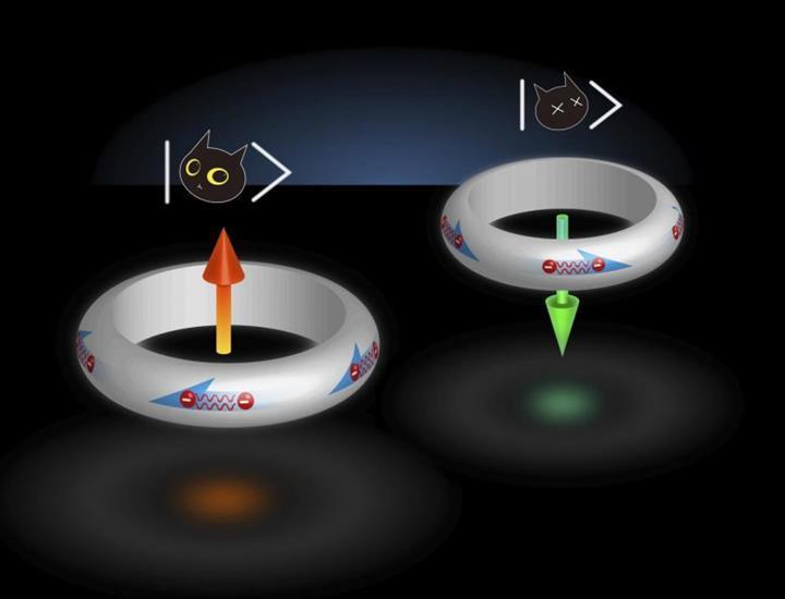 Geleceğin kuantum bilgisayarları için yeni süper iletken çalışmaları