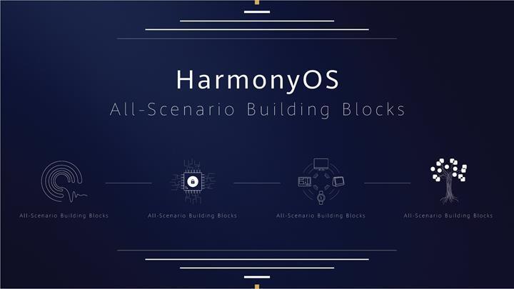 HarmonyOS, 2020'de beşinci büyük işletim sistemi haline gelecek