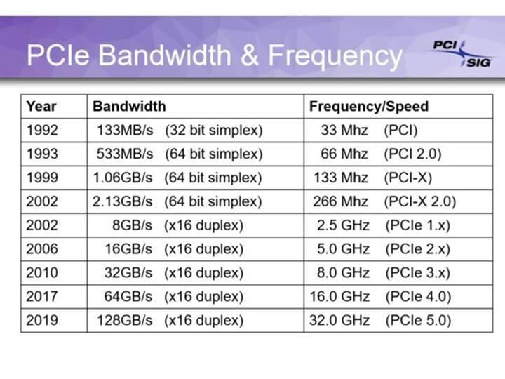 PCIe 6 standardı 2021 yılında tamamlanacak