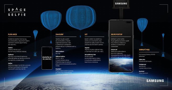 Samsung, kullanıcıların selfie'lerini Galaxy S10 5G ile uzaya gönderiyor