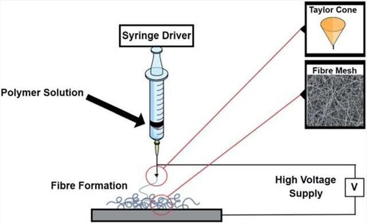 Antibiyotik içeren ağ yapıları geliştirildi