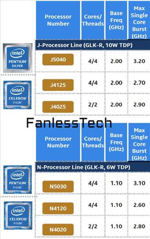 Intel Gemini Lake Refresh işlemcileri önümüzdeki ay geliyor