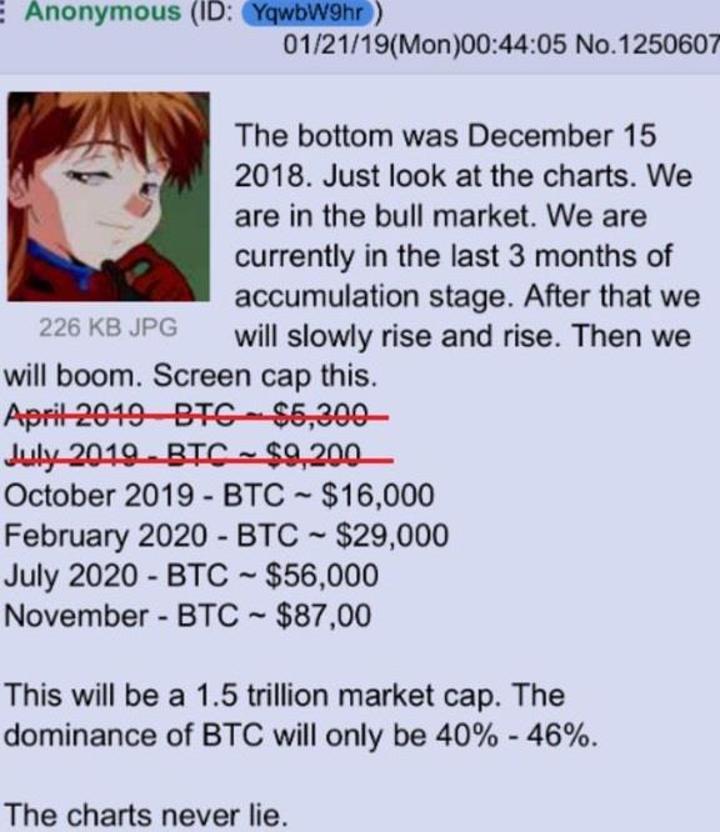 Bitcoin adeta uçtu artış yüzde 40'a dayandı