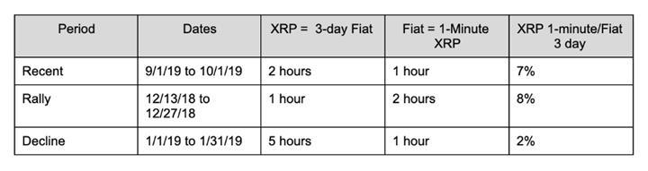 XRP, uluslararası ödemeler için itibari paralardan 10 kat daha güvenli