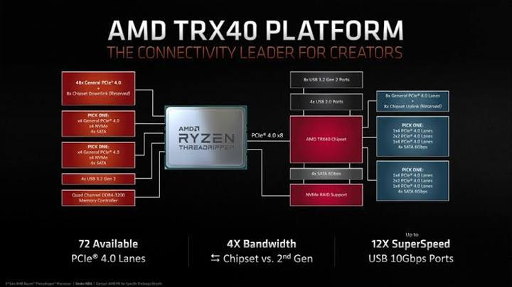 Yeni nesil Threadripper işlemciler 2 modelle açılışı yapacak