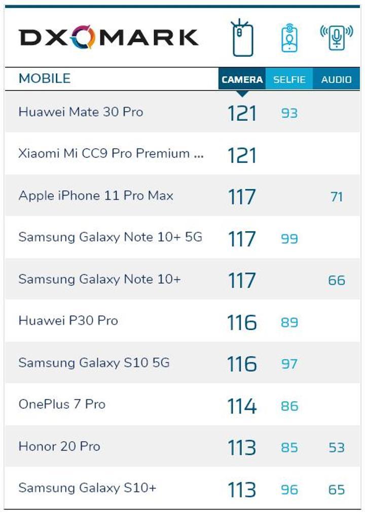 iPhone 11 Pro Max, DXOMARK'ta Xiaomi'nin 500 dolarlık telefonunu geçemedi
