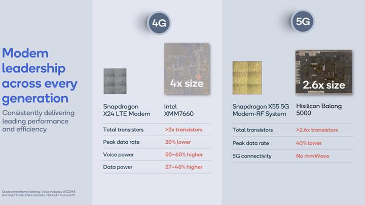 Qualcomm'un yeni 5G modemi Huawei Balong 5000'in yarısı kadar