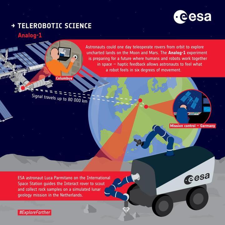 UUİ'de görevli bir astronot, Dünya'daki ay taşıtı prototipini yörüngeden kontrol etti