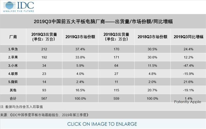 Huawei, yılın üçüncü çeyreğinde Apple'ı geçerek Çin tablet pazarında lider oldu