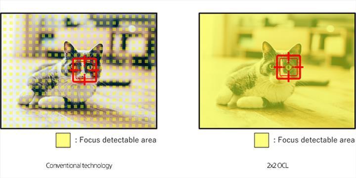 Sony yeni görüntü sensörü teknolojisini duyurdu