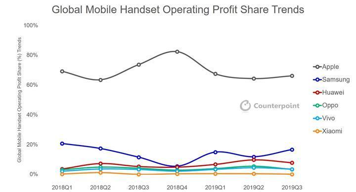 Apple akıllı telefon pazarındaki en kârlı şirket
