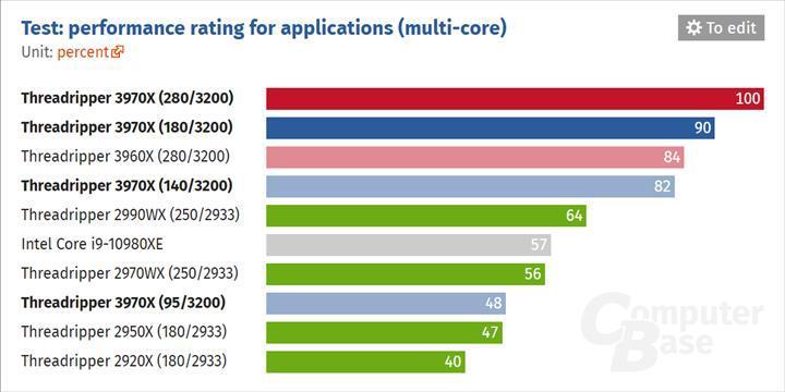 AMD'nin 32 çekirdekli yongası 140 watt TDP'ye düşürüldü: Halen Core i9-10980XE'den çok daha hızlı