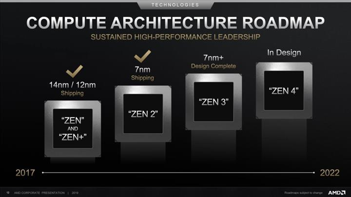 Zen 3 mimarisi yüzde 17 performans artışı ile gelecek