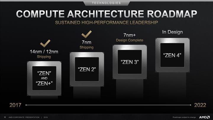AMD: Hedefimiz endüstrideki yıllık ortalama %7'lik IPC geliştirmesinden fazlasını vermek
