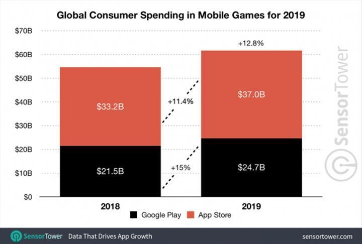 Uygulama ekosistemi geçen yıl 83.5 milyar dolar üretti