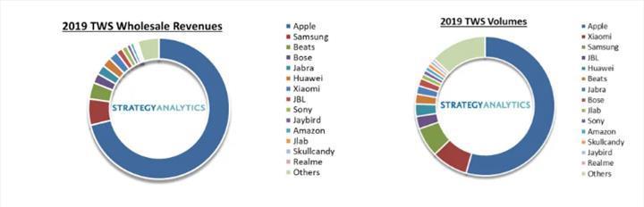 Tam kablosuz kulaklık sınıfında Apple mutlak hakim