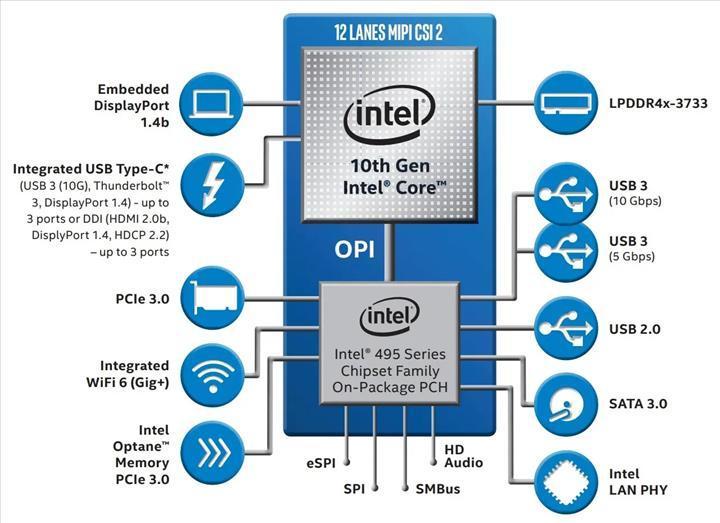 Intel 400 serisi çipsetler PCIe 4.0 desteği sunmayacak