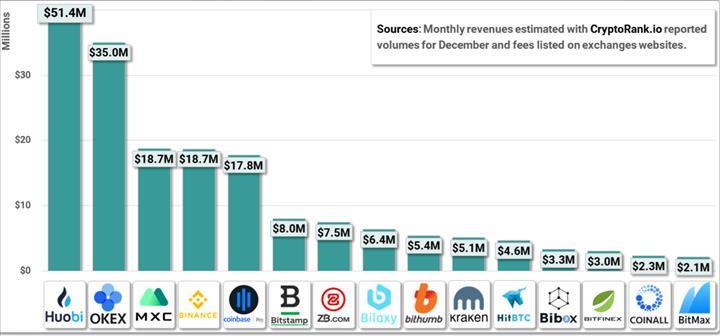 Kripto para piyasasında işlem ücreti lideri Huobi