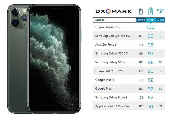 iPhone 11 Pro Max en iyi selfie kamerasına sahip telefonlar sıralamasında onuncu oldu