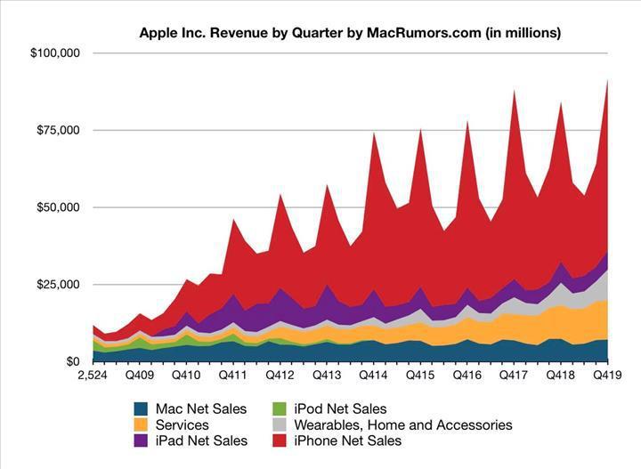 Apple tarihi çeyrek rakamlarına imza attı