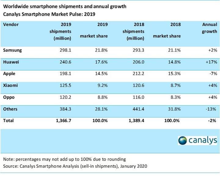 Akıllı telefon pazarında sürpriz Apple liderliği