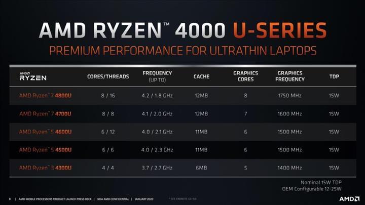 Şimdi de Ryzen 9 4900U sesleri