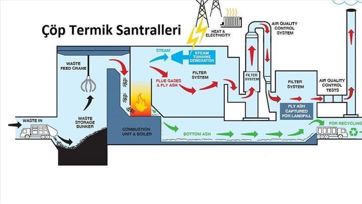 Gazlaştırma yöntemi ile atık sorununa yapay gaz çözümü
